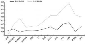 图1 2015年世界主要地区和国家产品进口集中度指数和地区分散化指数