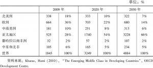 表1 全球中产阶级数量(百万)和份额