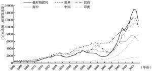 图4 金砖国家人均国民收入(1962~2015年)