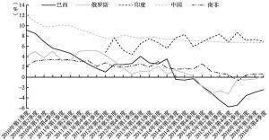 图1 金砖国家GDP增长率