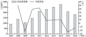 图1 2007~2016年中国与西非国家双边贸易额及变化率