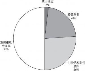 图1 CNKI数据库中与大数据风控相关的文献分类