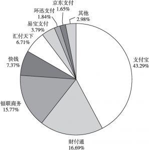 图11 2016年中国第三方移动支付核心企业交易规模市场份额