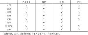 表6 中国主要科技公司的行业布局