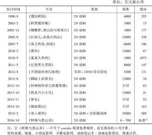 表1 1998~2016年台湾动画电影预算与票房