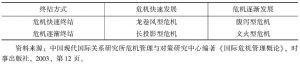 表3-1 罗森塔尔的危机分类