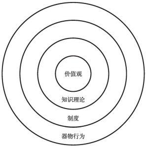 图4-5 现代文化的结构