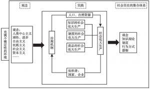 图4-6 现代文化的三位一体结构