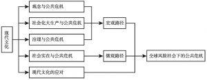 图4-7 现代文化的分析框架
