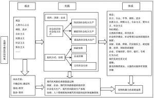 图4-8 现代文化的风险形成机制