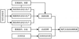 图8-1 现代文化的治理机制