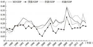 图3 金融资产增量与GDP的比值