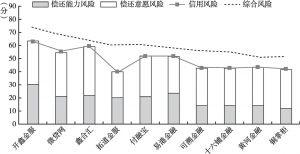 图62 江浙地区信用风险评级分项风险评分比较