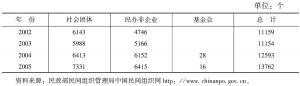表1 2005年河南省非营利组织数据统计表