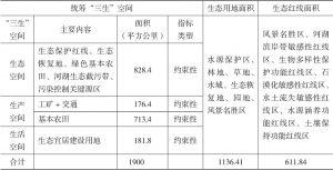 表2-1 生态保护红线控制指标