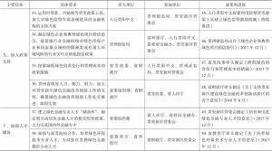 表6-1 贵安新区绿色金融改革任务清单-续表8