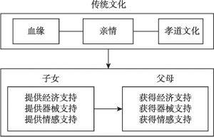 图3-1 单向代际支持反馈模式