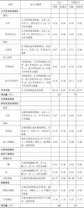 表5-4 主要的控制变量描述性统计