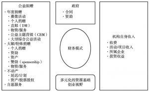 图8-1 非营利组织的资源
