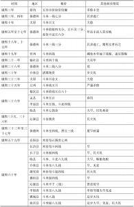 表1 县志中记载的粮价数据
