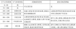 表3-5 空气污染指数