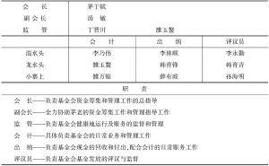 表5 组织机构及职责