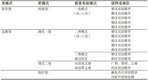 表7-7 新老双语教学模式对比