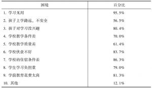 表3-53 农村儿童教育方面所面临的困境