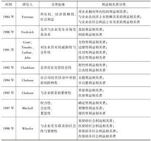 表2-2 利益相关者分类的国内外研究现状汇总