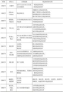 表2-2 利益相关者分类的国内外研究现状汇总-续表1