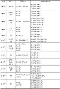 表2-2 利益相关者分类的国内外研究现状汇总-续表2