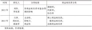 表2-2 利益相关者分类的国内外研究现状汇总-续表3