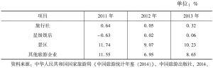 表3-6 2011~2013年各类企业的净利润率
