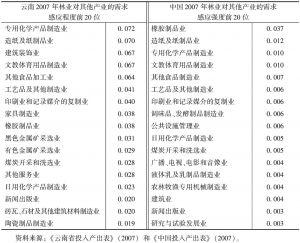 表3-3 云南林业的需求感应强度前20位及与全国对比-续表