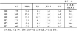 表3-8 云南省农林牧渔业调入与调出对产业增加值的贡献率