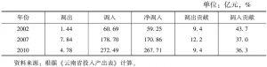 表3-16 云南省纺织与服装制造业的调出与调入及贡献率
