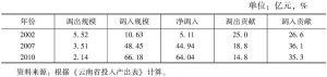 表3-18 云南省木材加工与家具制造业的调出与调入及贡献率