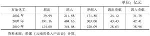 表3-29 云南省石油加工与化学工业的调入、调出及贡献率