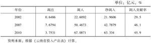 表3-34 云南省非金属矿物制品业的调入、调出及贡献率