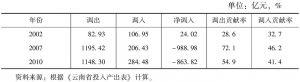 表3-36 云南省冶金工业的调入、调出及贡献率