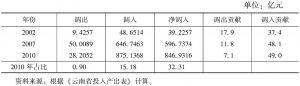 表3-44 云南省通用、专用设备制造业的调入与调出情况