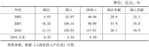 表3-57 云南省造纸及其他工业的调入与调出情况
