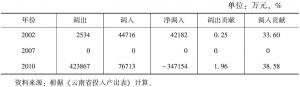 表3-63 云南省建筑业的调入与调出情况