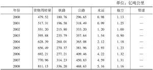 表3-66 云南省交通运输及仓储业的各种运输方式的货物周转量