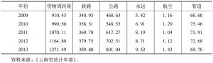 表3-66 云南省交通运输及仓储业的各种运输方式的货物周转量-续表