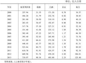 表3-67 云南省交通运输及仓储业各种运输方式的旅客周转量
