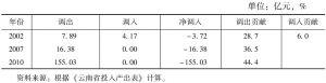 表3-84 云南省金融业的调入与调出情况