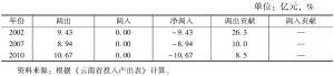 表3-87 云南省房地产业的调入与调出情况