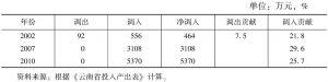 表3-91 云南省科技服务业的调入与调出情况