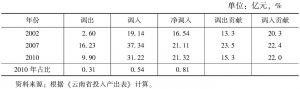 表3-93 云南省文化产业的调入与调出情况